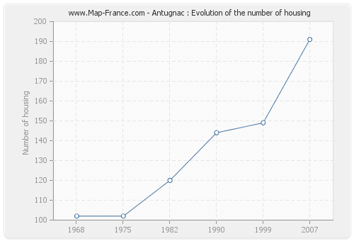 Antugnac : Evolution of the number of housing