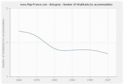 Antugnac : Number of inhabitants by accommodation