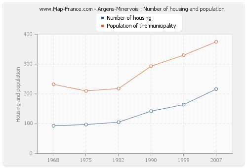 Argens-Minervois : Number of housing and population