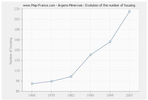 Argens-Minervois : Evolution of the number of housing