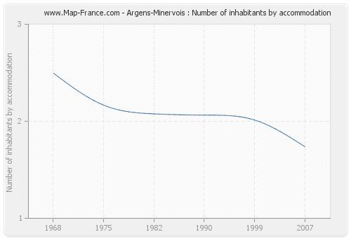 Argens-Minervois : Number of inhabitants by accommodation