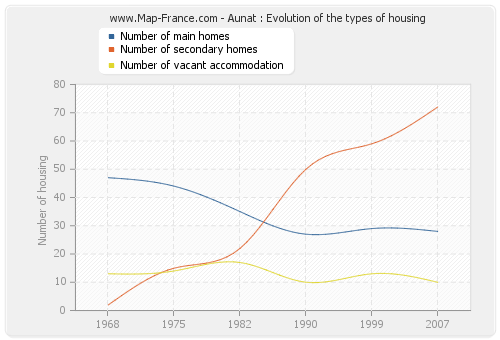 Aunat : Evolution of the types of housing