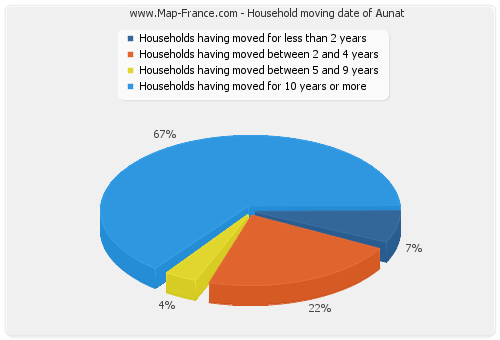Household moving date of Aunat