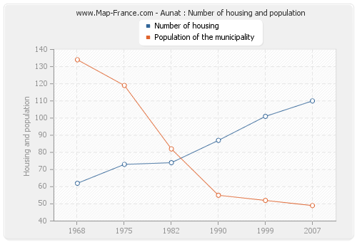 Aunat : Number of housing and population