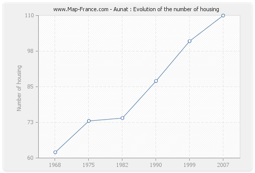 Aunat : Evolution of the number of housing