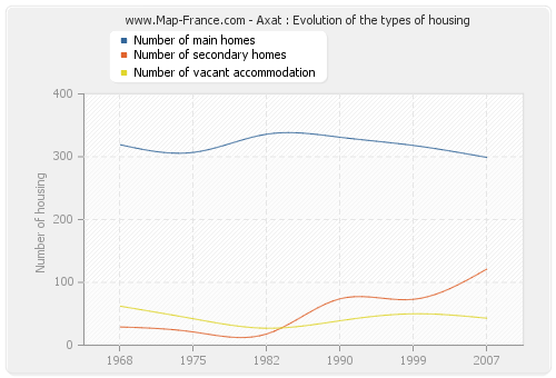 Axat : Evolution of the types of housing