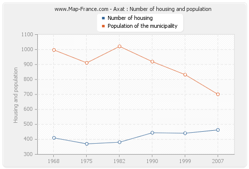 Axat : Number of housing and population