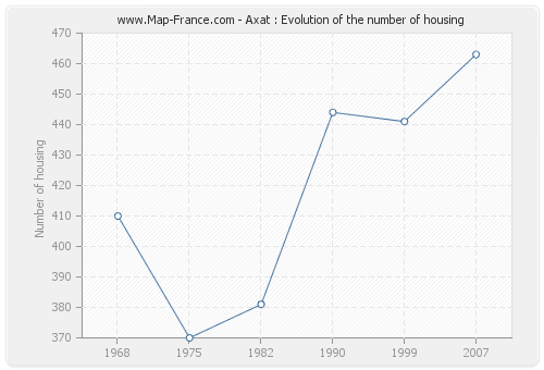 Axat : Evolution of the number of housing