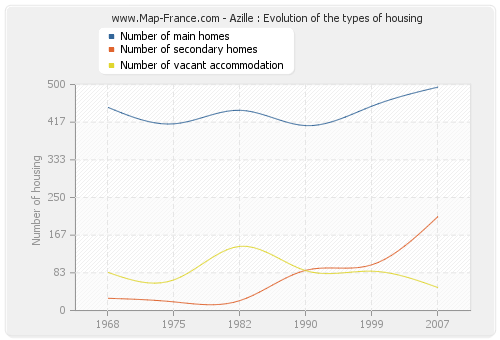 Azille : Evolution of the types of housing
