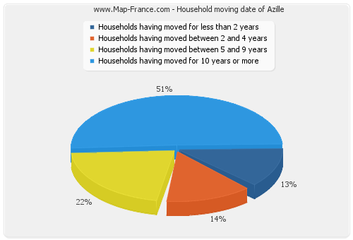 Household moving date of Azille