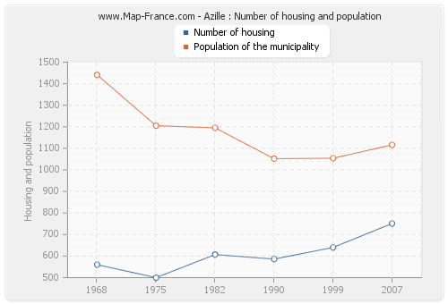 Azille : Number of housing and population
