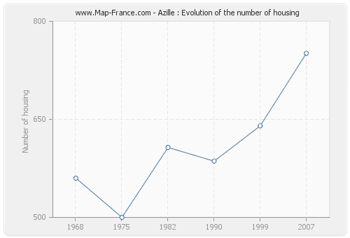 Azille : Evolution of the number of housing