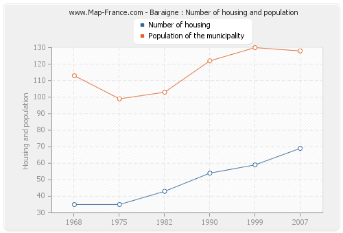 Baraigne : Number of housing and population