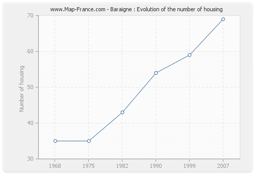Baraigne : Evolution of the number of housing