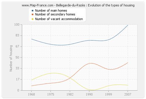 Bellegarde-du-Razès : Evolution of the types of housing