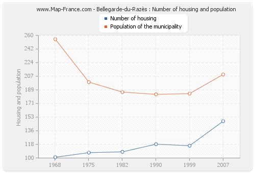 Bellegarde-du-Razès : Number of housing and population