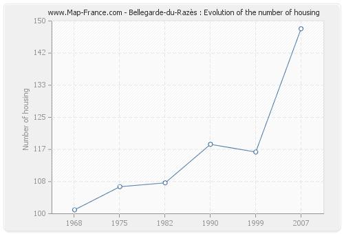 Bellegarde-du-Razès : Evolution of the number of housing