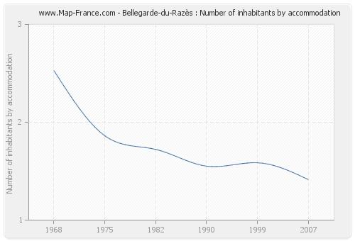 Bellegarde-du-Razès : Number of inhabitants by accommodation