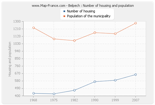 Belpech : Number of housing and population