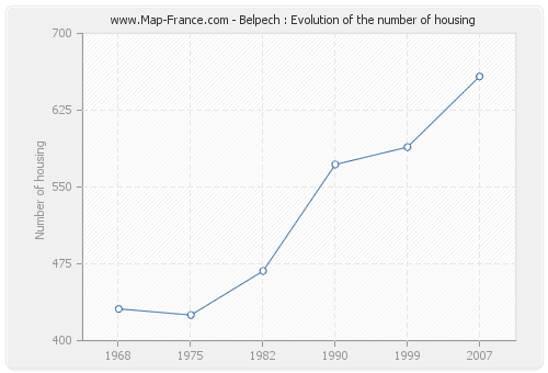 Belpech : Evolution of the number of housing
