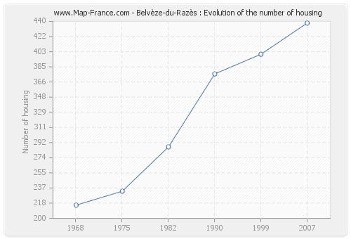 Belvèze-du-Razès : Evolution of the number of housing