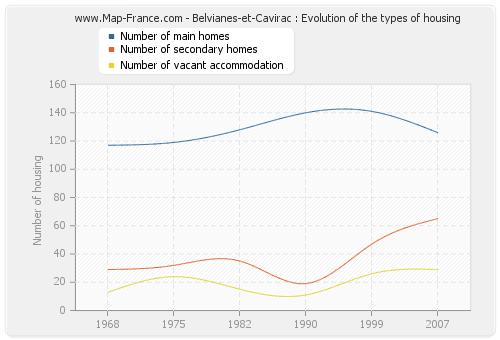 Belvianes-et-Cavirac : Evolution of the types of housing