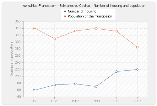 Belvianes-et-Cavirac : Number of housing and population