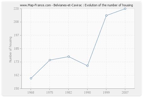 Belvianes-et-Cavirac : Evolution of the number of housing
