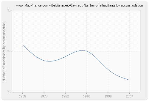 Belvianes-et-Cavirac : Number of inhabitants by accommodation