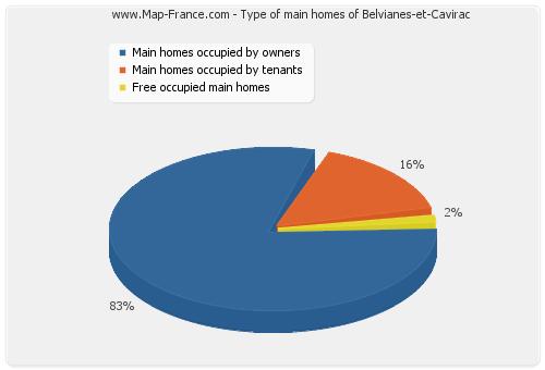 Type of main homes of Belvianes-et-Cavirac