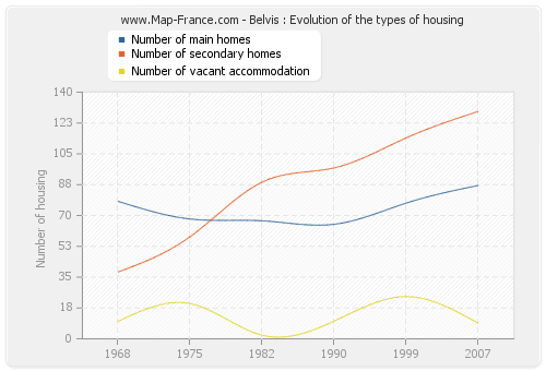 Belvis : Evolution of the types of housing
