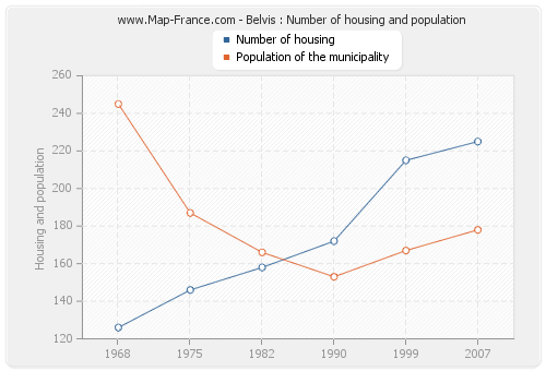 Belvis : Number of housing and population