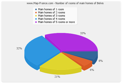Number of rooms of main homes of Belvis