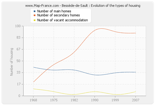 Bessède-de-Sault : Evolution of the types of housing