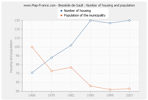 Bessède-de-Sault : Number of housing and population