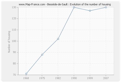 Bessède-de-Sault : Evolution of the number of housing