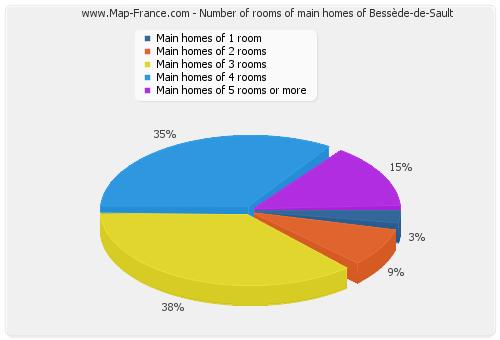Number of rooms of main homes of Bessède-de-Sault