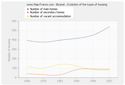 Bizanet : Evolution of the types of housing