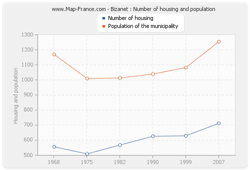 Bizanet : Number of housing and population