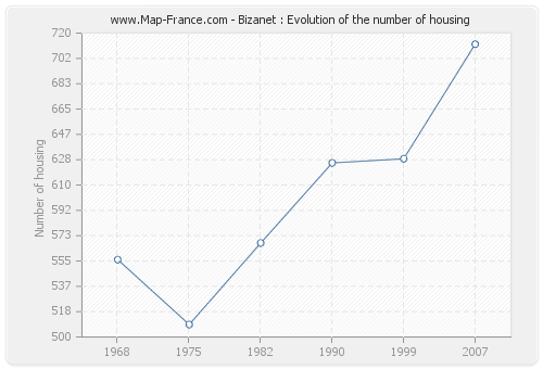 Bizanet : Evolution of the number of housing