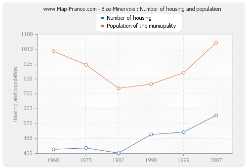 Bize-Minervois : Number of housing and population
