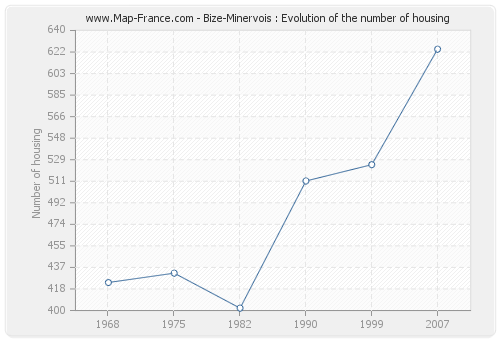 Bize-Minervois : Evolution of the number of housing