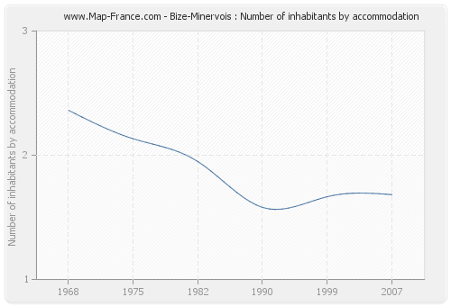 Bize-Minervois : Number of inhabitants by accommodation
