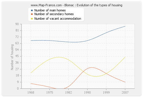 Blomac : Evolution of the types of housing