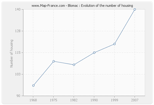 Blomac : Evolution of the number of housing
