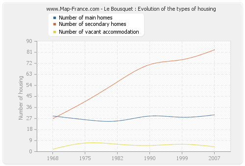 Le Bousquet : Evolution of the types of housing