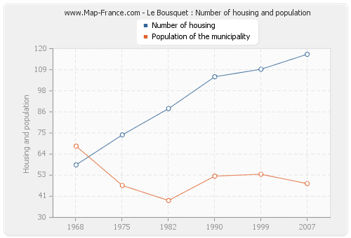 Le Bousquet : Number of housing and population