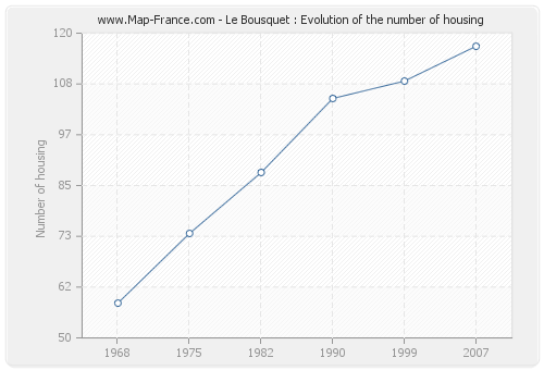Le Bousquet : Evolution of the number of housing