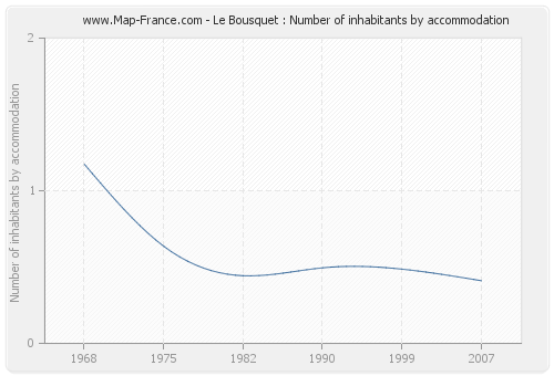 Le Bousquet : Number of inhabitants by accommodation