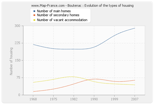 Boutenac : Evolution of the types of housing